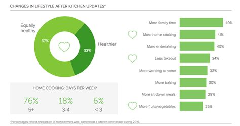 kitchen remodeling tips and statistics wineteer construction