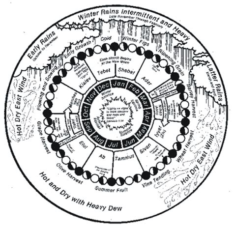 Ancient Hebrew Calendar Ancient Hebrew Calendar Pictures To Pin On