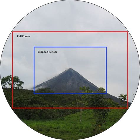 Landscape Photography Aps C Difference Between Frame And Aps C Frame Vs Aps C