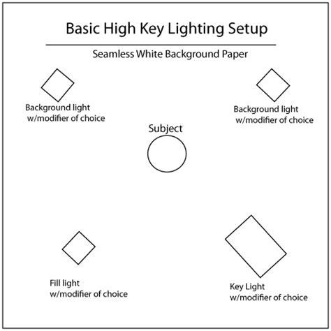 High Key Portrait Lighting Tutorial