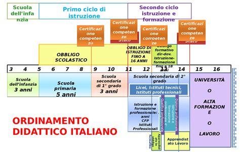 istituto universitario di studi superiori di pavia il sistema scolastico italiano docsity