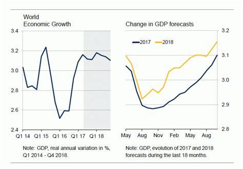analysis pattern time eurozone ist das wachstum nachhaltig