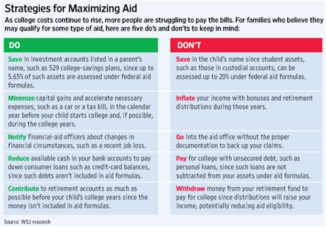 Financial Aid Appeal Letter Approved Gaming The Financial Aid System Wsj
