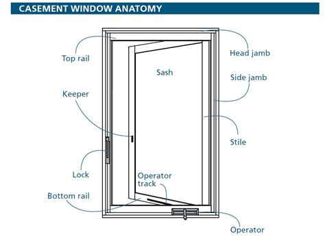 awning window repair parts andersen replacement parts andersen windows autos post