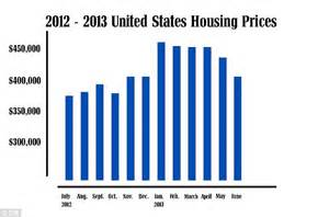 us home prices hit lowest levels since bubble rt america u s home sale prices plummet 13 4 in july to lowest