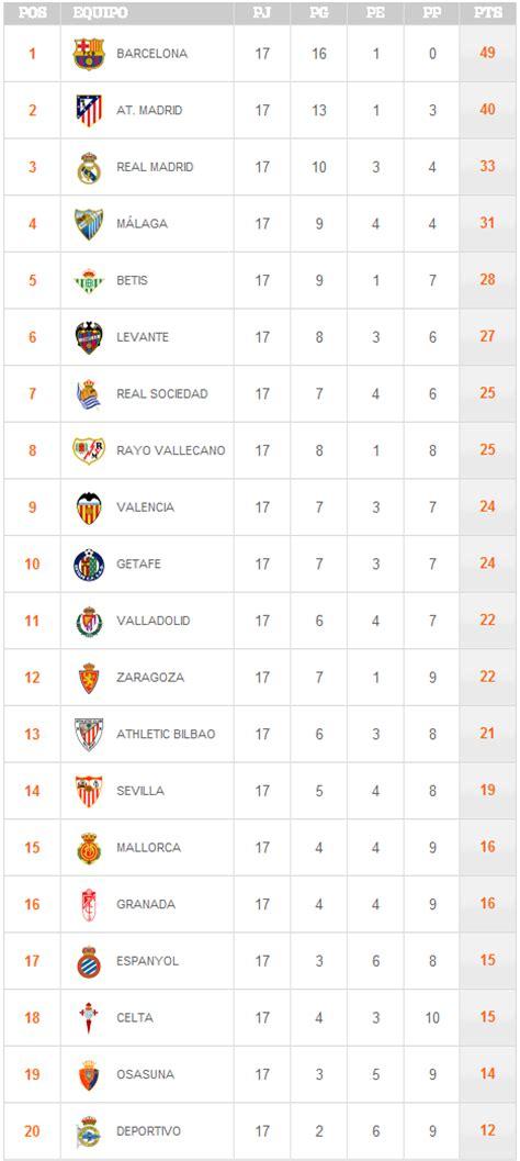 tabla posiciones liga espaola bbva 2015 2016 liga tabla de posiciones de la liga espanola 2013 upcoming