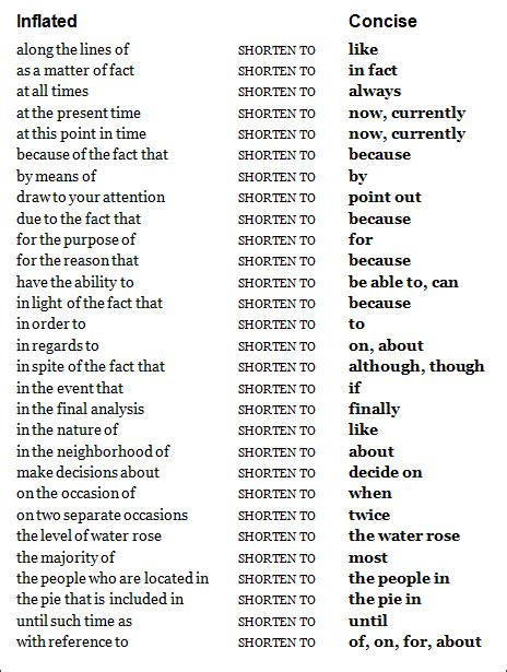 Words In Essays by Word Fluff How To Spruce Up Your College Admission Essays