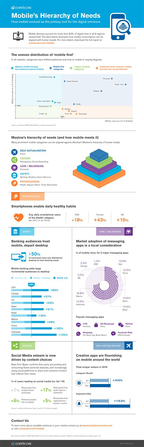 mobile graphics hierarchy mobile s hierarchy of needs infographic smart insights
