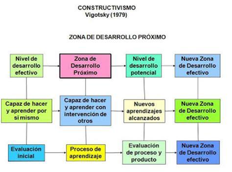 modelo de aprendizaje sociocultural de lev vygotsky teorias del aprendizaje lev semenovich vigotsky y su teoria
