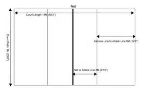 For an example of how the court is laid out take a look at this