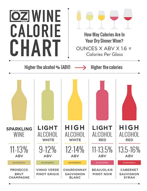 wine calorie chart the dr oz show