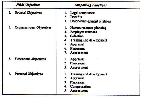 define career objectives human resource management meaning objectives scope and
