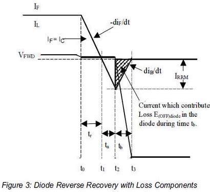 diode trr test circuit 전력전자 다이오드 리버스 리커버리 recovery 네이버 블로그