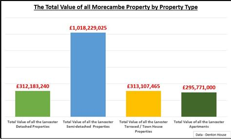 what does detached house mean the lancaster property blog 163 1 94bn the total value of all morecambe property