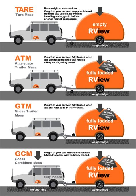 Auto Gewicht by Caravan Weights Specialist Car And Vehicle