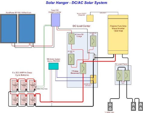 wiring solar panels to house home solar panel wiring diagram how to solar power your home