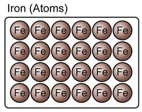 Fe On Periodic Table Element And Compound Spm Chemistry Form 4 Form 5