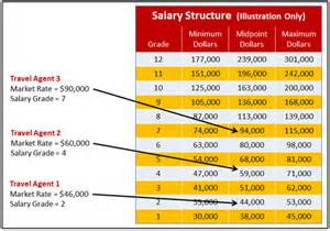 salary structure template salary structure exle