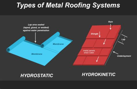 100 Floors Hd Level 74 by Roof Secondary Water Barrier Inspecting Underlayment On