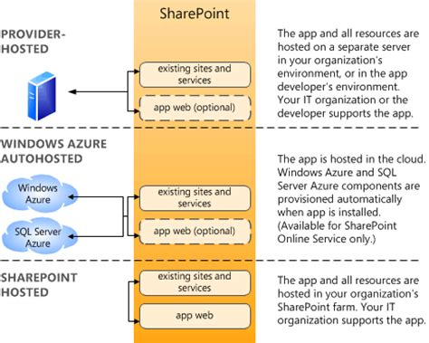 sharepoint hosted app workflow apps in sharepoint 2013 codeproject
