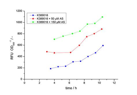 induction generator transfer function team bielefeld germany results characterization k389016 2010 igem org
