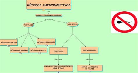imagenes de anticonceptivos temporales m 201 todos anticonceptivos estefania