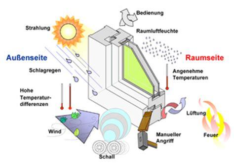 Fenster Montageanleitung Nach Ral by Fensterverglasung Einsatzbereiche Im 220 Berblick