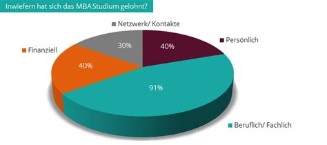 Mba Studium Kosten by Umfrage Das Sind Kosten Und Finanzierungsmix Beim Mba