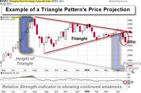 Pattern Projection Trading | understanding trading patterns part 2 capitalogix