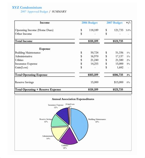 condo association budget template 28 condo budget template homeowners association