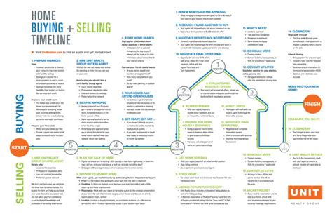 closing on a house timeline 60 real estate infographics you can use to ignite your content marketing 187 jason fox