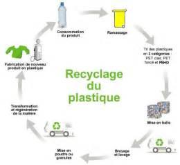 Machine à Recycler Le Plastique 2620 by Societe De Recyclage De Plastique Mod 232 Le De R 233 Ussite