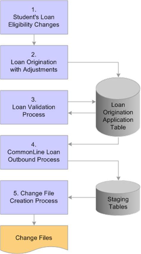 mortgage loan processing manual books peoplesoft financial aid 9 0 peoplebook