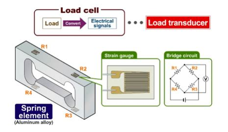 how do load resistors work how do load resistors work 28 images digital weighing how does a load cell work how to