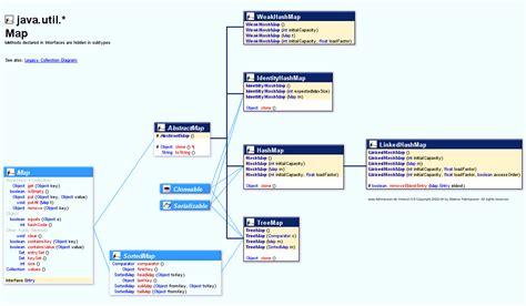 tutorial java util java util map my blog