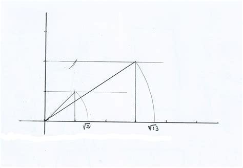 calcula graficamente raiz cuadrada de dos y la raiz - Raiz Cuadrada De 13
