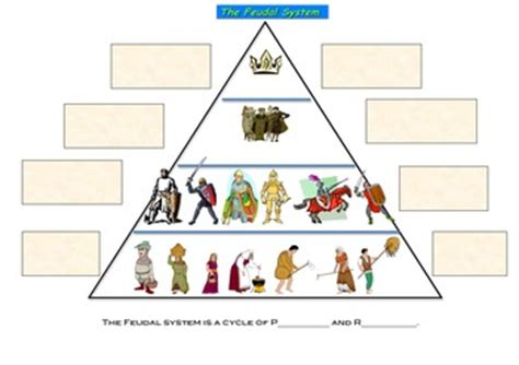 Feudalism Worksheet by Feudalism In The Middle Ag By Ms Hughes Teaches