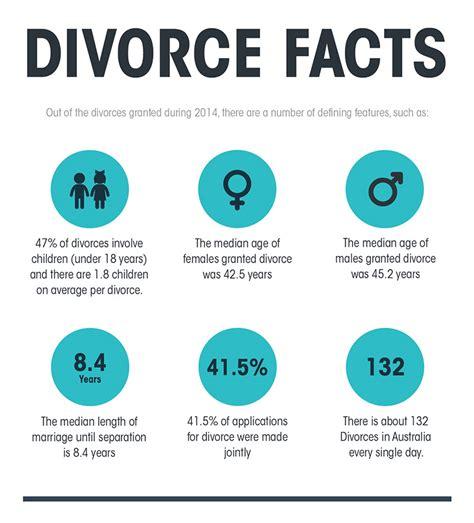 divorce rate 2016 australian statistics on divorce cm lawyers