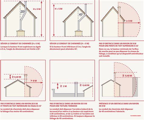 conduit de cheminee reglementation fiche savoir une chemin 233 e aux normes le guide de la maison