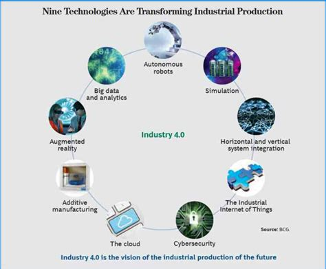 the 20 key technologies of industry 4 0 and smart factories the road to the digital factory of the future the road to the digital factory of the future books industry 4 0 and the u s manufacturing renaissance