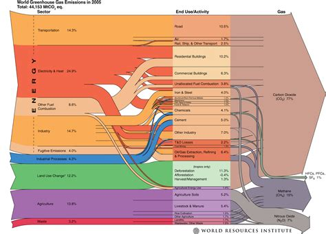 world greenhouse gas emissions 2005 world resources