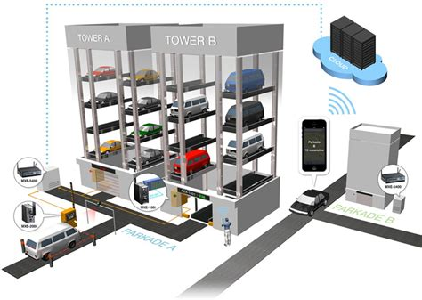 Automated Parking Garage Systems by Smart Parking Adescoad