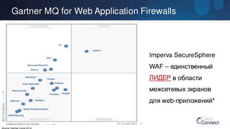 решения impervaweb application firewall на базе платформы