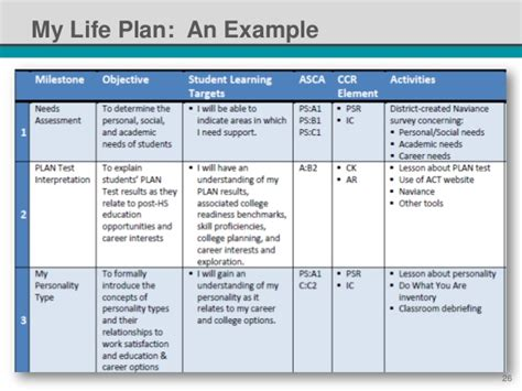 Nsi 2014 Standardized Individual Learning Plans It S Not An Oxymor Personalized Student Learning Plan Template