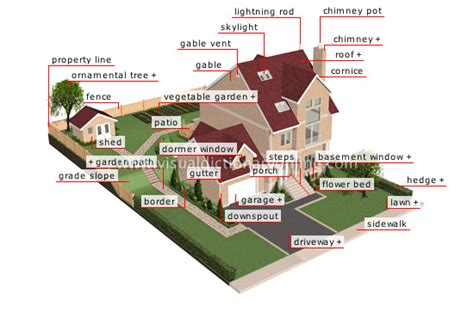 house structure parts names house location exterior of a house exterior of a