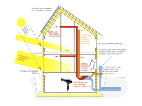 passive house plan schematic of a boiler get free image about wiring diagram