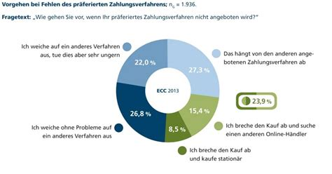 Rechnung Bezahlen Schweiz Bezahlen Im Shop Kunden Bevorzugen Rechnung Und Paypal