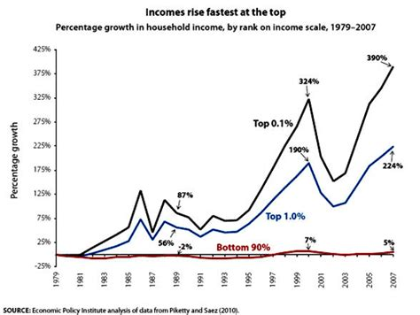 unequal gains american growth and inequality since 1700 the princeton economic history of the western world books how did we get so unequal