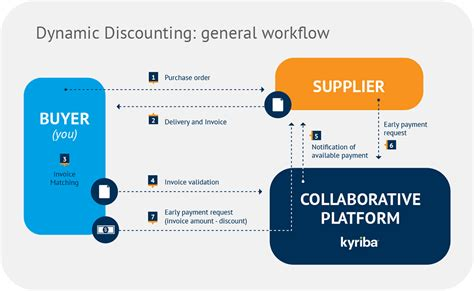 dynamic workflow solutions supply chain finance program scf programs kyriba