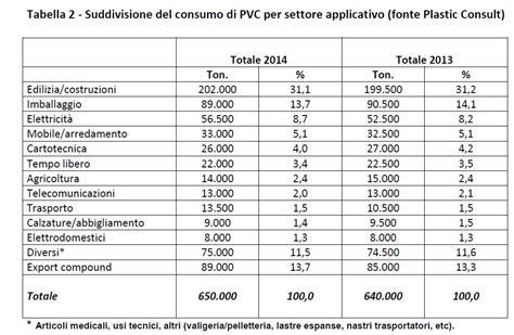 lieve testo andamento consumi pvc lieve ripresa nel 2014 ma non degli